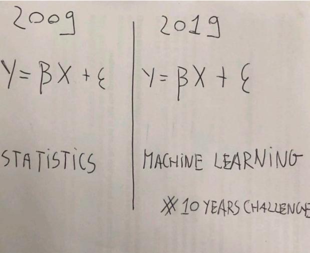 Machine Learnign